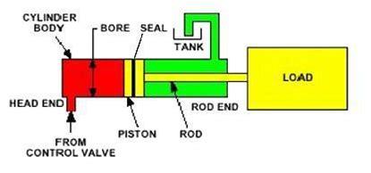 Hidrolik Alat Berat jenis selinder hidrolik alat berat