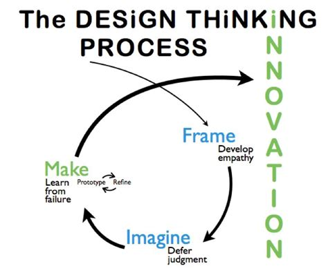 design thinking process the design thinking process ux process models other