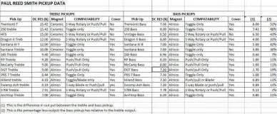 list of prs pickup specs official prs guitars forum