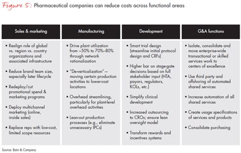Bridging The Shareholder Return Gap In Big Pharma Bain Company Pharmaceutical Care Plan Template