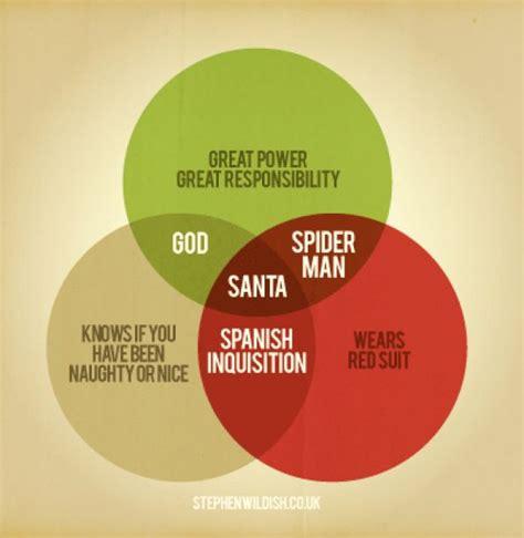 best venn diagram best venn diagram venn diagrams
