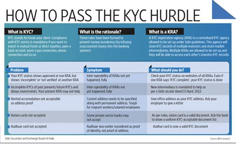 kyc for banks my investment my growth february 2013