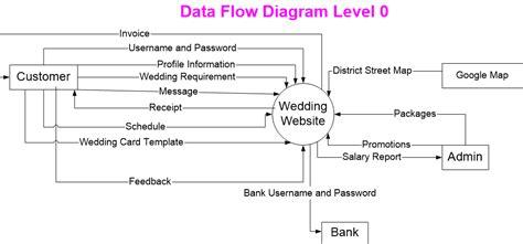level 0 data flow diagram exle image gallery level 0 data flow diagram