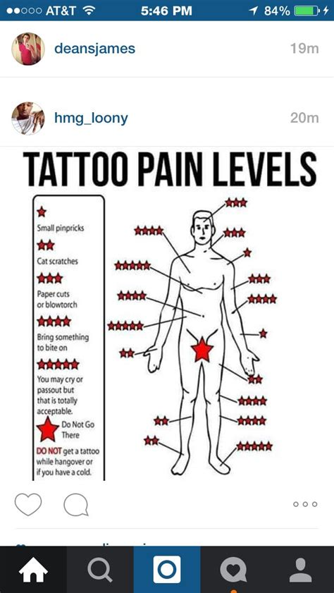 Tattoo Pain Next Day | 18 pain chart for tattoos tattoo express como