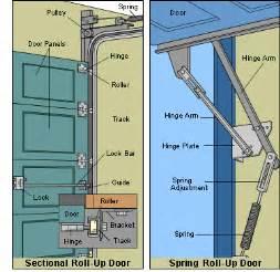 Tilt Up Garage Door Garage Tilt Up Garage Door Home Garage Ideas
