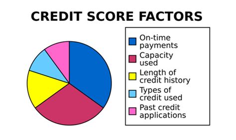 min credit score for home loan 2019 2020 car release and