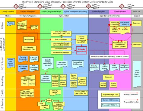 Program Or Project Wolf Group Project Process Map Template