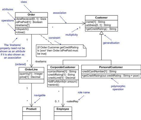 class diagram for school management system 25 best ideas about class diagram on