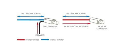 poe (power over ethernet) | video security guide