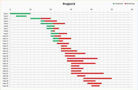 how to make a template in excel 4 gantt charts in excel ganttchart template