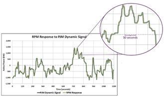 rpm 2000 power management & energy storage system world