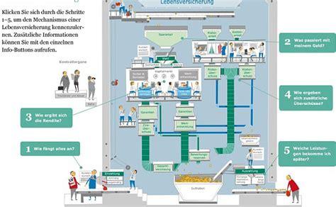 wann kann ich meine lebensversicherung kündigen infografik der woche so geht lebensversicherung