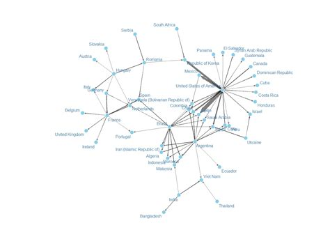 Network Layout In R | maize trade part i generate the network diagram r bloggers