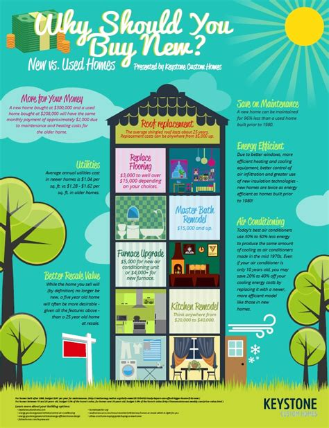 buying new house vs used cool infographic keystone s new vs used homes marketing relevance