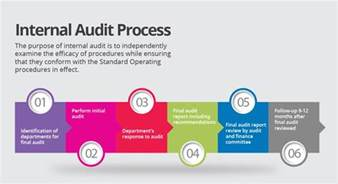 internal audit procedure template bestsellerbookdb
