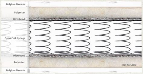 Open Coil Mattress Vs Pocket Sprung by Mid Range Mattresses Page 2