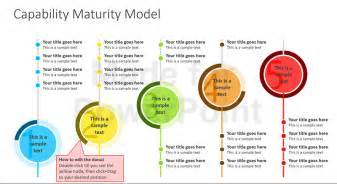 capability maturity model powerpoint presentation