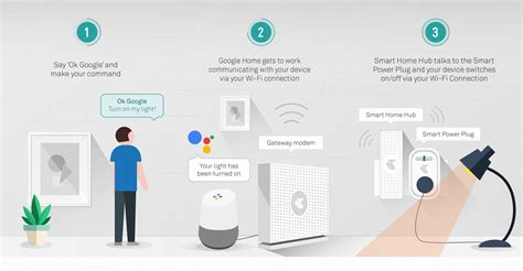 smart lights google home telstra announces google home compatibility for its smart