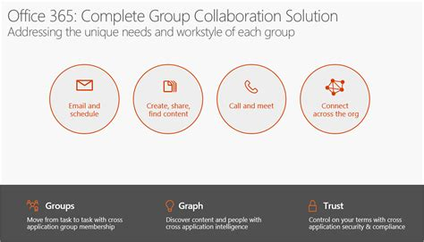 Office 365 Groups update at Ignite 2016   Office Blogs