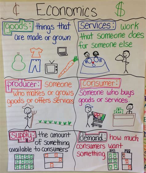 theme definition for elementary students economics anchor chart to help elementary students