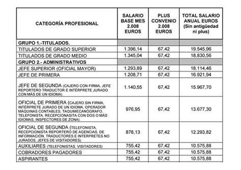 Convenio Oficinas Y Despachos 2016 | tablas salariales convenio oficinas y despachos 2016