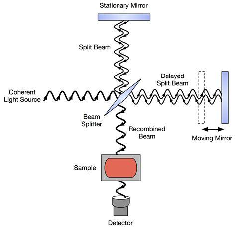 ftir diagram spectroscopy fourier transform infrared fourier