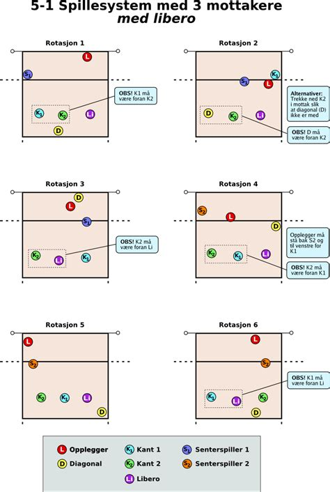 4 2 rotation diagram 4 2 rotation diagrams drills