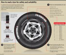 Tire Expiration Date Location Infographic Guide To Automobile Tires