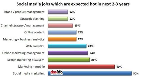 Sandisk Mba Intern Salary by Ellipsis Digital Marketing Social Media And Everything