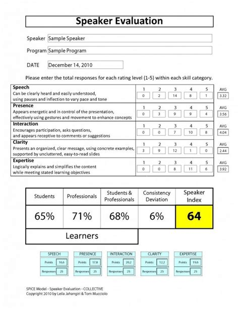 templates for evaluating presentations presentation evaluation sheet template brettfranklin co