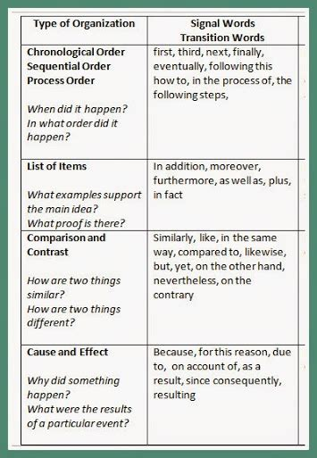 Dragonwings Essay by Transition Words For Paragraphs