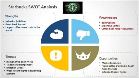 figaro coffee swot analysis essay academic writing service