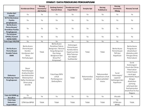 format berita acara bencana penghapusan bmn sang pengendali aset