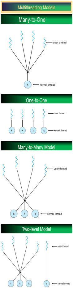 Multithreading Diagram