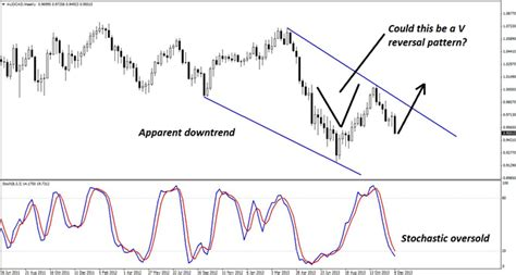 periodic reversal pattern ocean currents a rare reversal pattern in aud cad