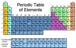 Who Made The Modern Periodic Table New Element Added To Periodic Table But They Haven T