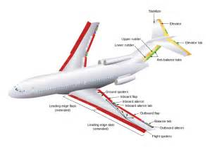 Longitudinally Split Brake System Definition Flight Surfaces