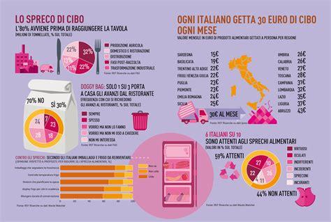 giornata contro lo spreco alimentare 5 febbraio giornata nazionale contro lo spreco alimentare