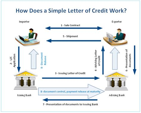 Letter Of Credit Workflow letter of credit basics lc transaction advancedontrade