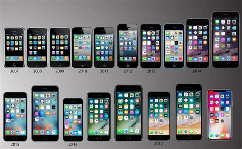All Iphone Models In Order