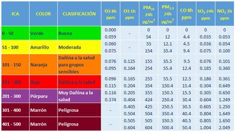 tarifa ica tarifas de retencion de ica bogota 2016