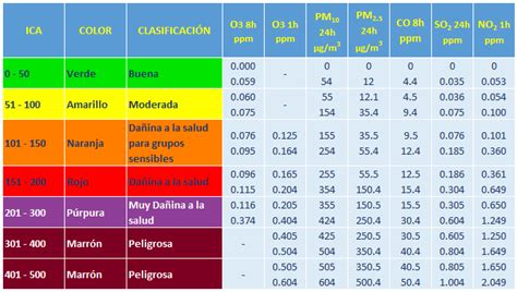 tabla de porcentajes ica ica