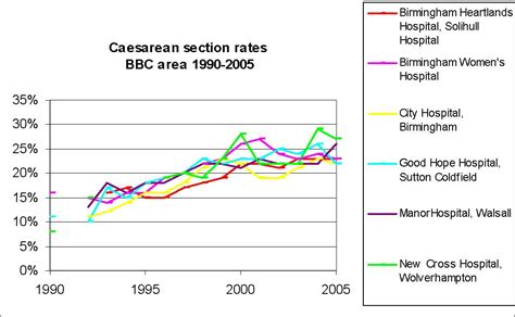 uk caesarean section rates figure 12 20 caesarean section rates by provider across