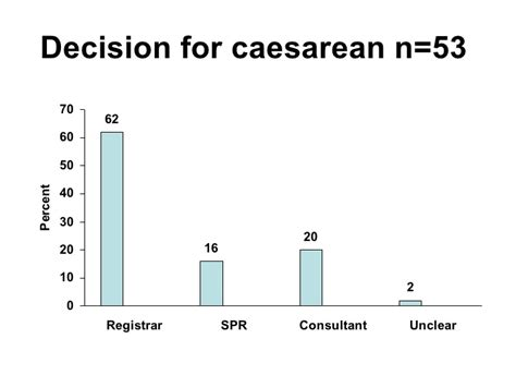 emergency caesarean section guidelines emergency caesarean section guidelines 28 images