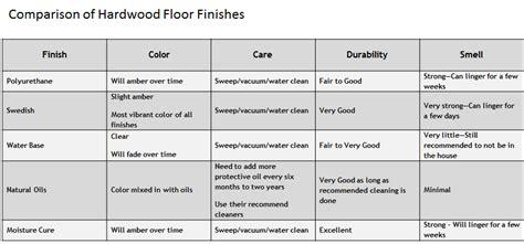 Hardwood Floor Finishes Comparison by The Basic Characteristics Of Hardwood Flooring Finish