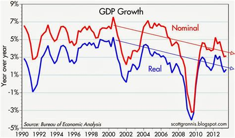 nominal vs real gdp fed tightening is the real issue not tapering seeking alpha