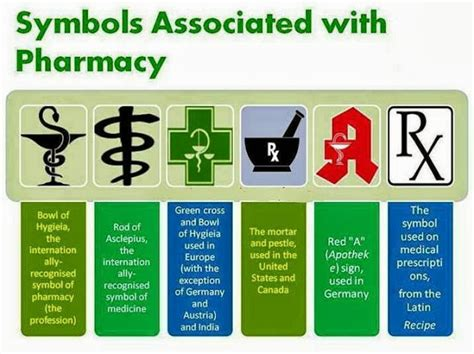 Pharmacy Facts by Pharm D Interesting Facts