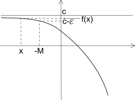 limite finito per x tende a un valore finito limite finito per x tendente all infinito