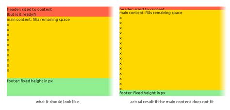 css layout vertical layout fill remaining vertical space with css using