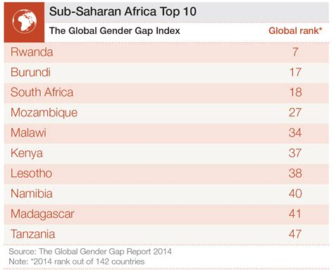 top 10 most gender equal countries in sub saharan africa